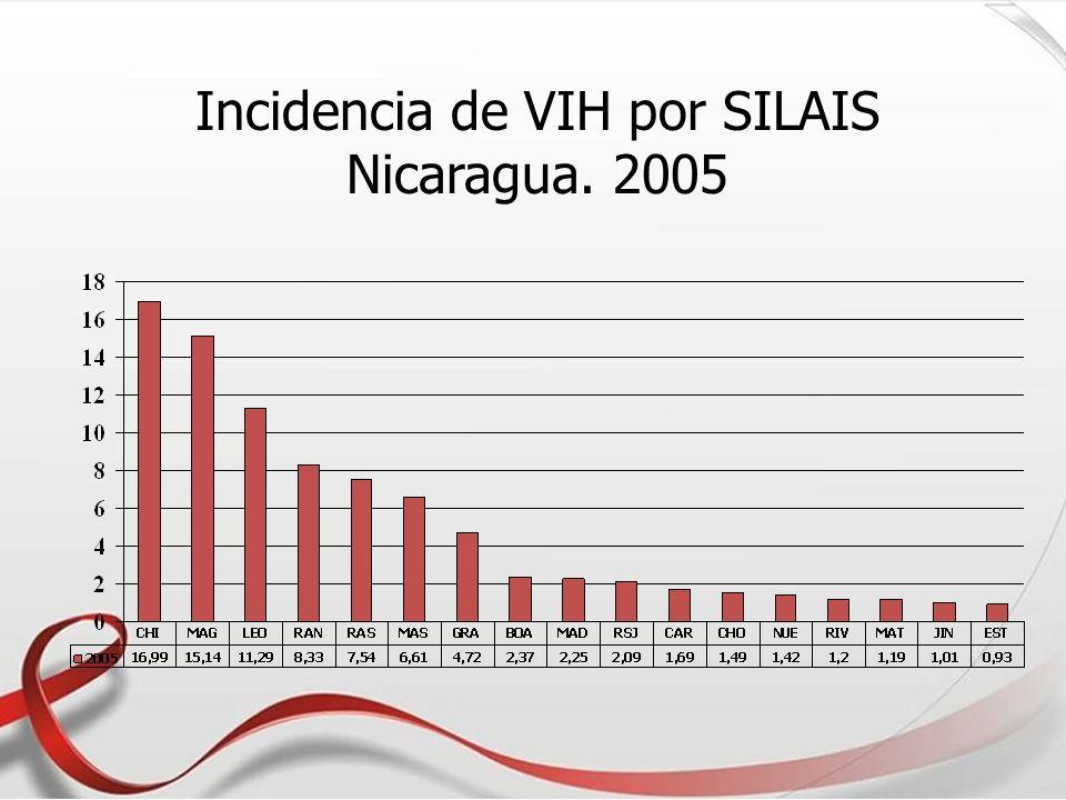 Incidencia de VIH por SILAIS Nicaragua. 2005