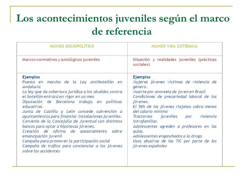 Los acontecimientos juveniles según el marco de referencia MUNDO SOCIOPOLÍTICOMUNDO VIDA COTIDIANA Marcos normativos y axiológicos juvenilesSituación