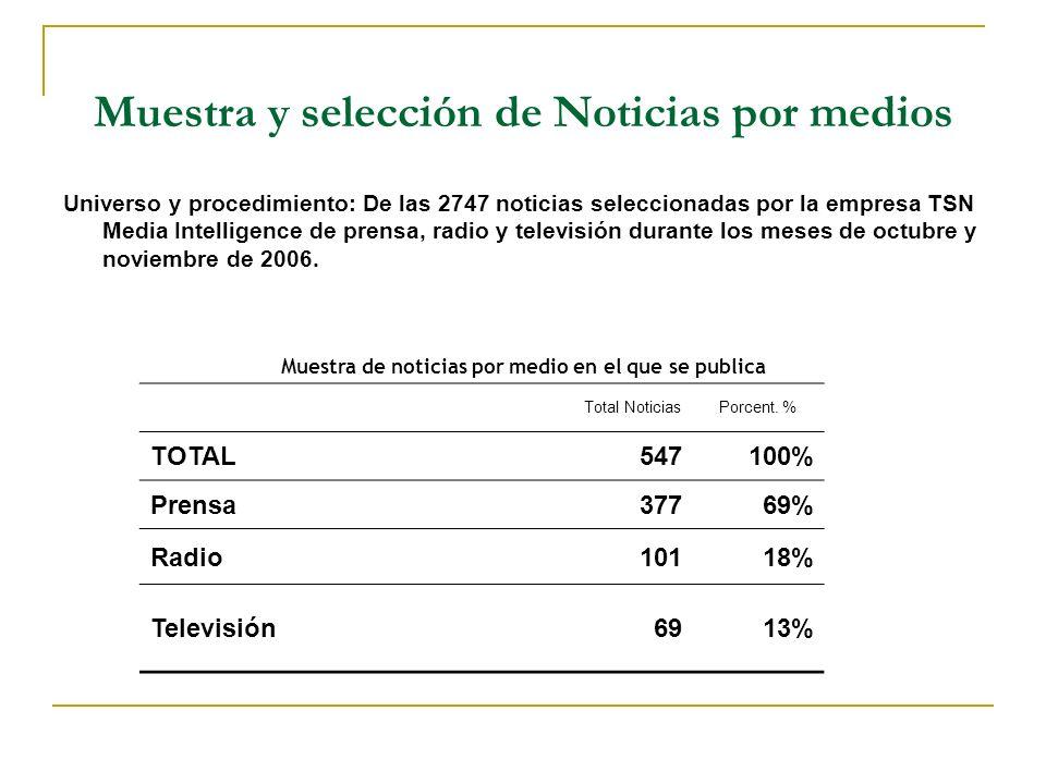 Muestra y selección de Noticias por medios Muestra de noticias por medio en el que se publica Total NoticiasPorcent. % TOTAL547100% Prensa37769% Radio