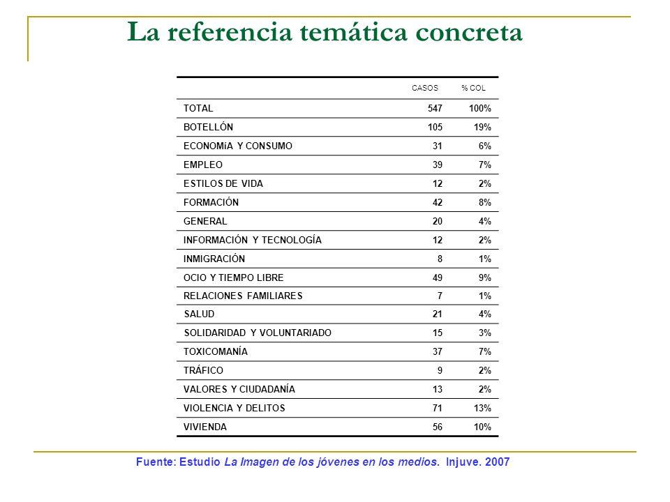 La referencia temática concreta Fuente: Estudio La Imagen de los jóvenes en los medios. Injuve. 2007 CASOS% COL TOTAL547100% BOTELLÓN10519% ECONOMíA Y