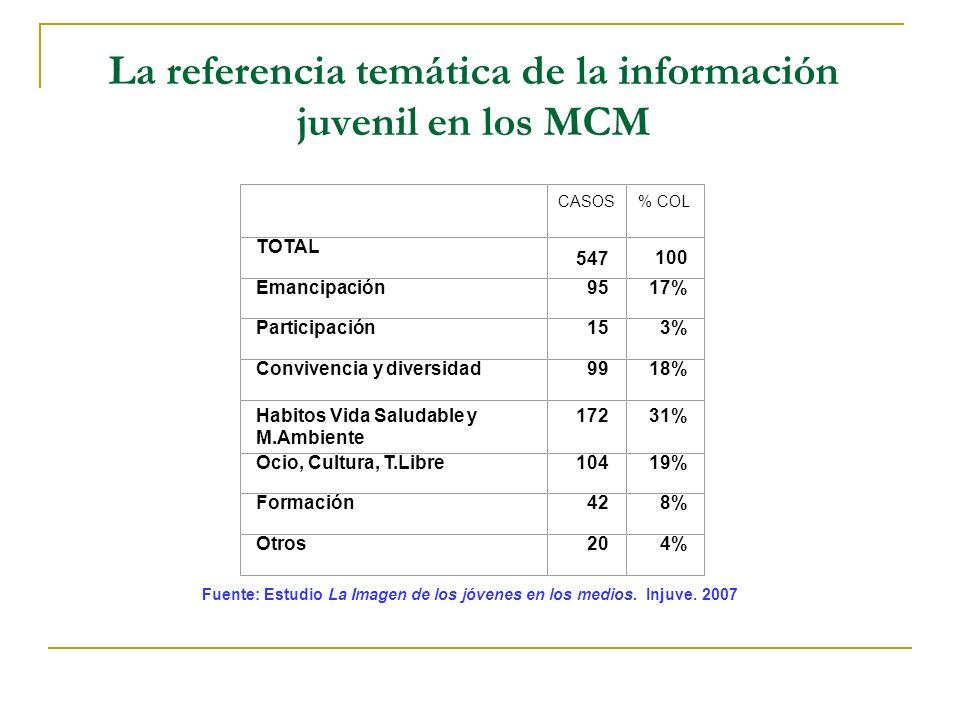 La referencia temática de la información juvenil en los MCM CASOS% COL TOTAL 547100 Emancipación9517% Participación153% Convivencia y diversidad9918%