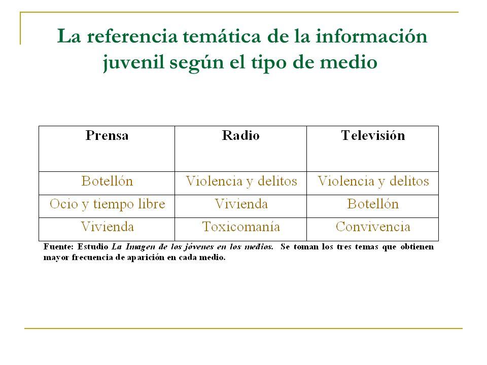 La referencia temática de la información juvenil según el tipo de medio
