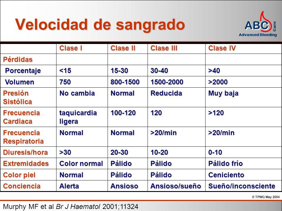 © TPWG May 2004 ABC Advanced Bleeding Care Velocidad de sangrado Clase I Clase II Clase III Clase IV Pérdidas Porcentaje Porcentaje<1515-3030-40>40 Vo
