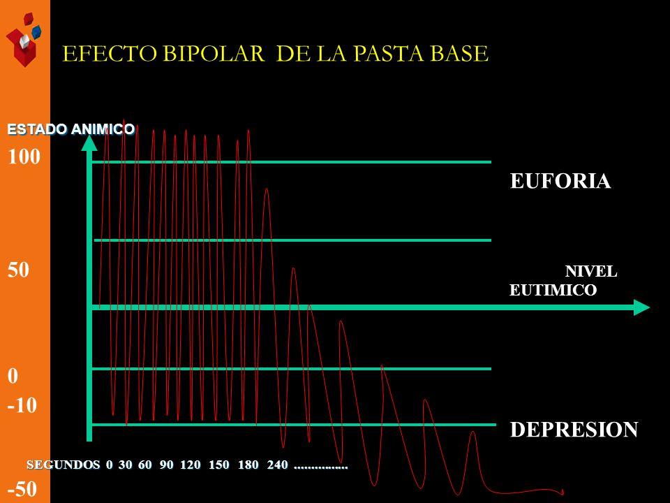 EFECTO BIPOLAR DE LA PASTA BASE ESTADO ANIMICO 100 EUFORIA 50 NIVEL EUTIMICO 0 -10 DEPRESION -50 SEGUNDOS 0 30 60 90 120 150 180 240................ S