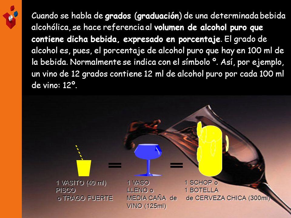 Cuando se habla de grados (graduación) de una determinada bebida alcohólica, se hace referencia al volumen de alcohol puro que contiene dicha bebida,