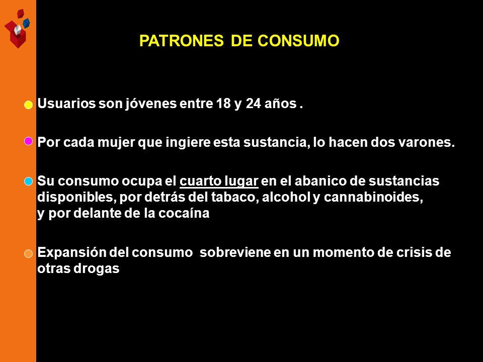 PATRONES DE CONSUMO Expansión del consumo sobreviene en un momento de crisis de otras drogas Usuarios son jóvenes entre 18 y 24 años. Por cada mujer q