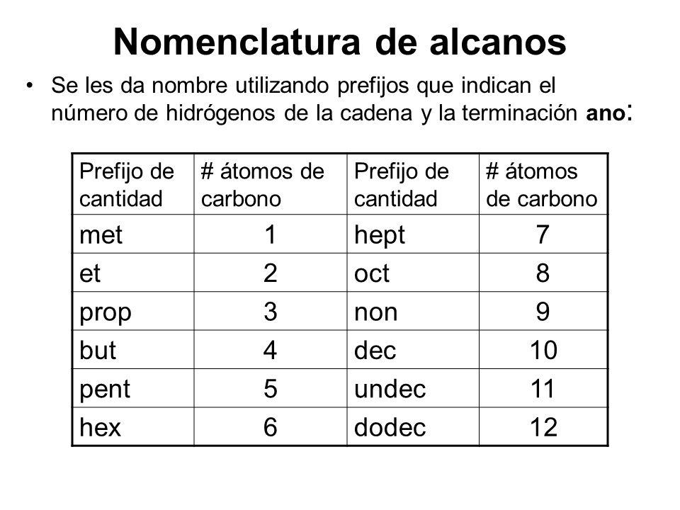 Nomenclatura de alcanos Se les da nombre utilizando prefijos que indican el número de hidrógenos de la cadena y la terminación ano : Prefijo de cantid