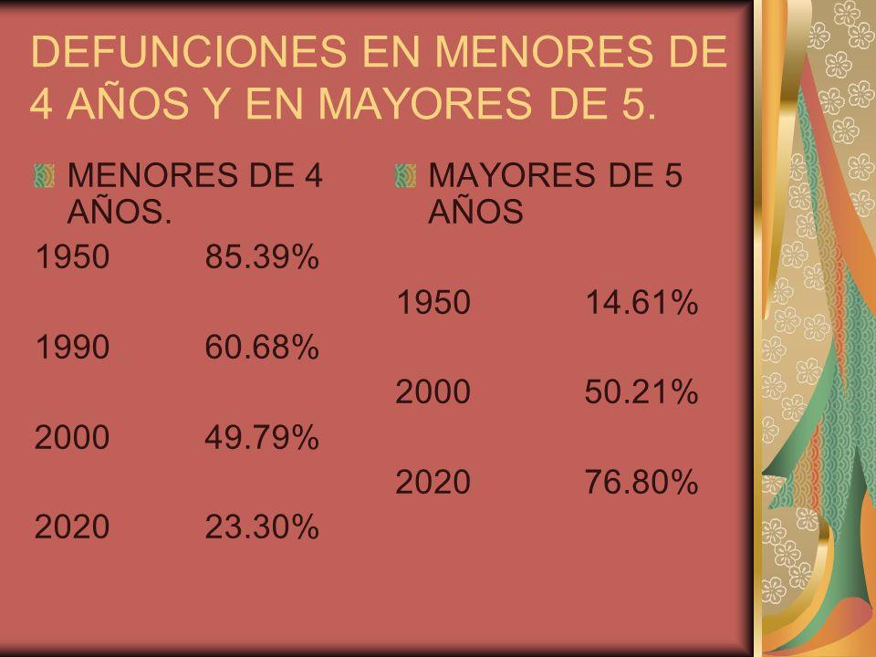 DEFUNCIONES EN MENORES DE 4 AÑOS Y EN MAYORES DE 5. MENORES DE 4 AÑOS. 1950 85.39% 1990 60.68% 2000 49.79% 2020 23.30% MAYORES DE 5 AÑOS 1950 14.61% 2