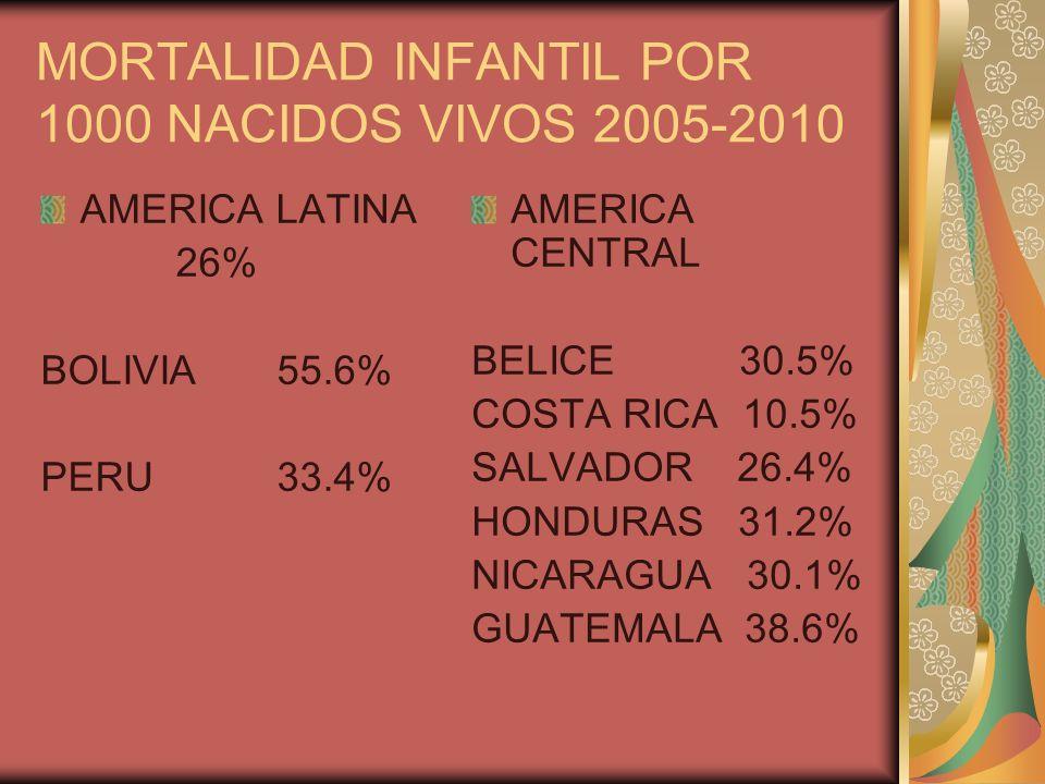 MORTALIDAD INFANTIL POR 1000 NACIDOS VIVOS 2005-2010 AMERICA LATINA 26% BOLIVIA 55.6% PERU 33.4% AMERICA CENTRAL BELICE 30.5% COSTA RICA 10.5% SALVADO