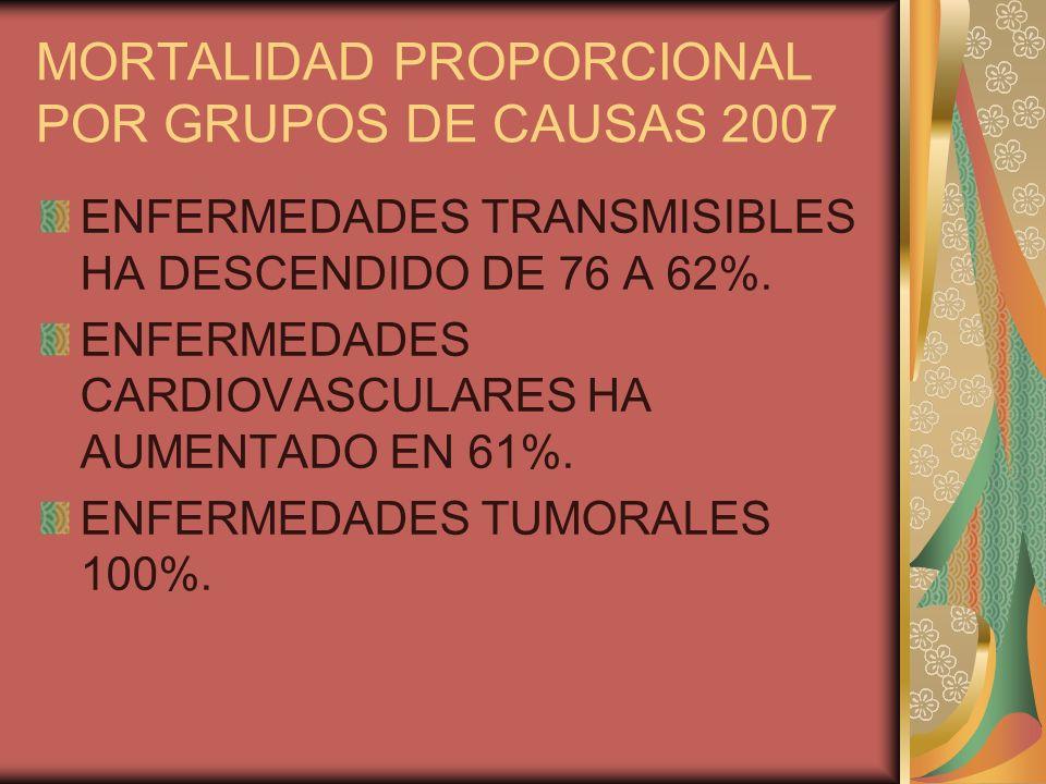 MORTALIDAD PROPORCIONAL POR GRUPOS DE CAUSAS 2007 ENFERMEDADES TRANSMISIBLES HA DESCENDIDO DE 76 A 62%. ENFERMEDADES CARDIOVASCULARES HA AUMENTADO EN