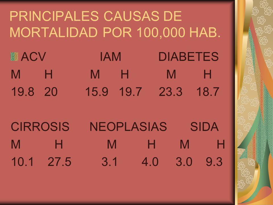 PRINCIPALES CAUSAS DE MORTALIDAD POR 100,000 HAB. ACV IAM DIABETES M H M H M H 19.8 20 15.9 19.7 23.3 18.7 CIRROSIS NEOPLASIAS SIDA M H M H M H 10.1 2
