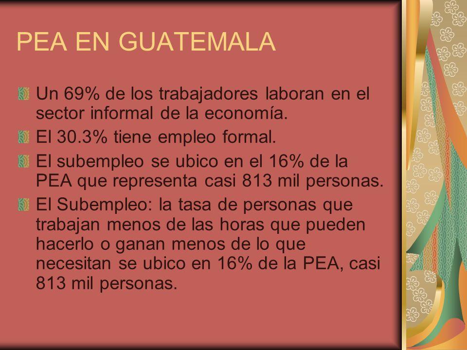 PEA EN GUATEMALA Un 69% de los trabajadores laboran en el sector informal de la economía. El 30.3% tiene empleo formal. El subempleo se ubico en el 16