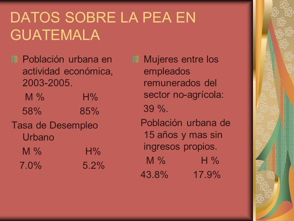 DATOS SOBRE LA PEA EN GUATEMALA Población urbana en actividad económica, 2003-2005. M % H% 58% 85% Tasa de Desempleo Urbano M % H% 7.0% 5.2% Mujeres e