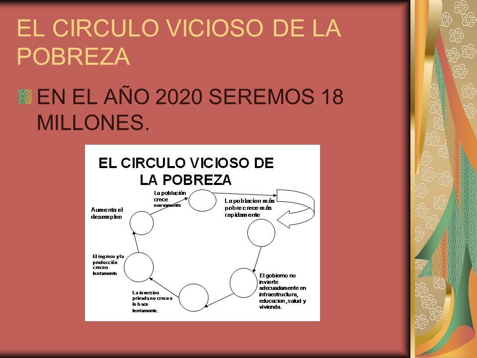 EL CIRCULO VICIOSO DE LA POBREZA EN EL AÑO 2020 SEREMOS 18 MILLONES.