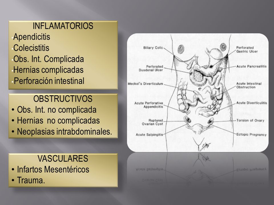 INFLAMATORIOS Apendicitis Colecistitis Obs. Int. Complicada Hernias complicadas Perforación intestinal OBSTRUCTIVOS Obs. Int. no complicada Hernias no
