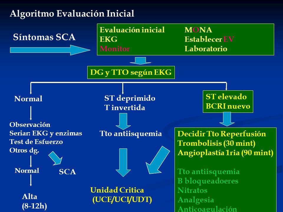 Algoritmo Evaluación Inicial Síntomas SCA Evaluación inicialMONA EKGEstablecer EV MonitorLaboratorio DG y TTO según EKG Normal Observación Seriar: EKG