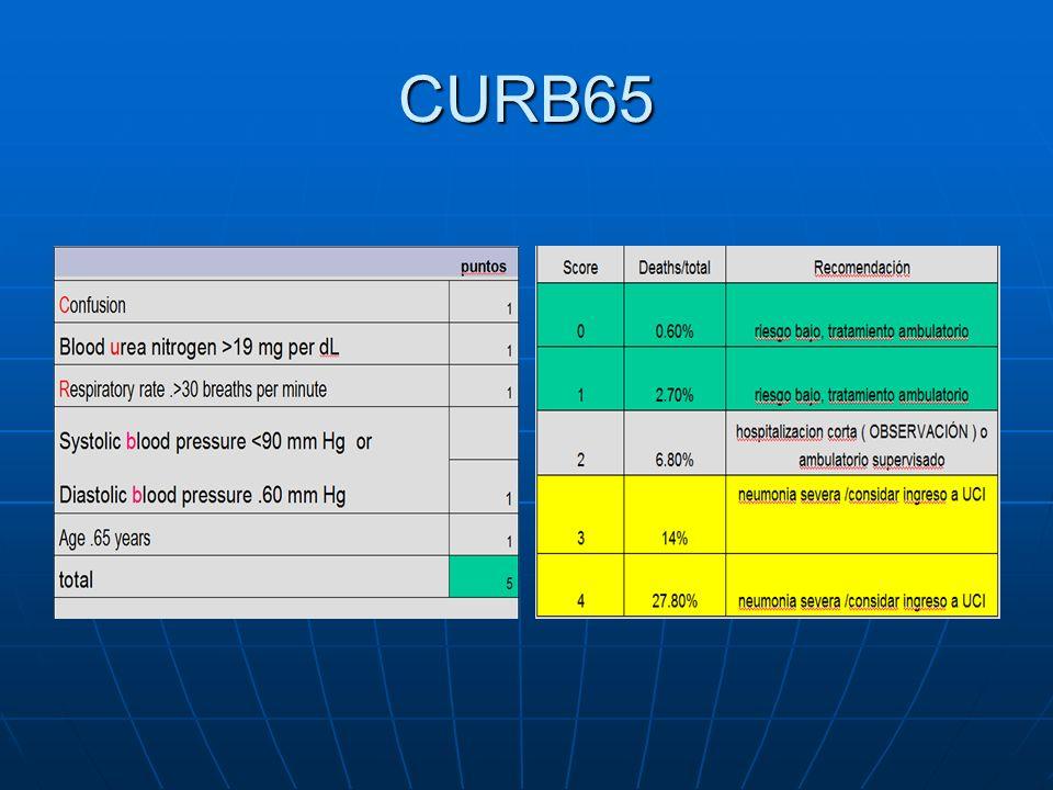 CURB65 Ventajas: Ventajas: Fue diseñada para valorar la gravedad de la enfermedad.Fue diseñada para valorar la gravedad de la enfermedad.
