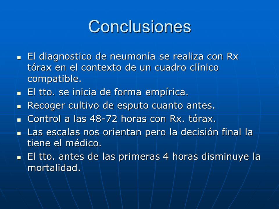 Conclusiones Antibiotico a elegir: Antibiotico a elegir: Depende del paciente.Depende del paciente.