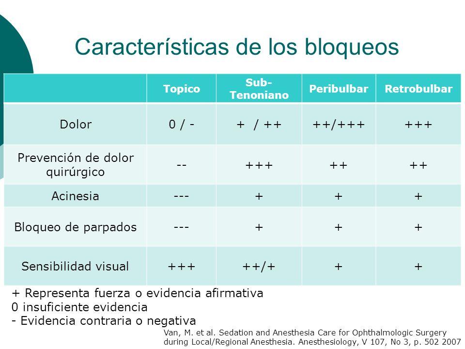 Incidencia 1 a 3% Desde leve equímosis hasta proptosis, equimosis conjuntival y palpebral y aumento PIO Perdida de la visión Aumento de la PIO Alteración de la circulación Atrofia de NO Hemorraga Retro y Peribulbar
