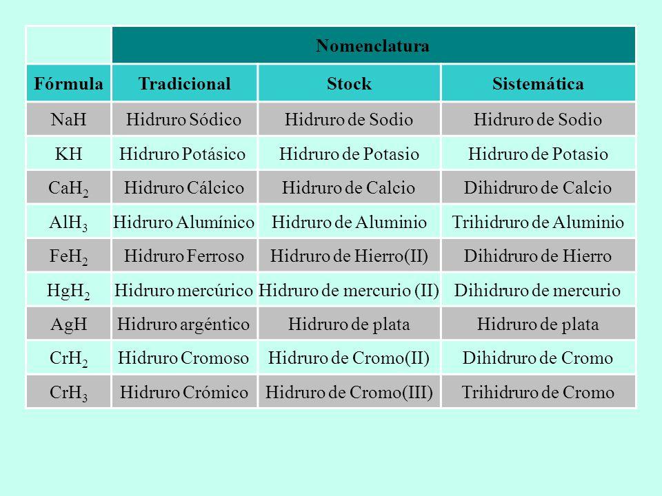 Nomenclatura FórmulaTradicionalStockSistemática NaHHidruro SódicoHidruro de Sodio KHHidruro Potásico Hidruro de Potasio CaH 2 Hidruro CálcicoHidruro d
