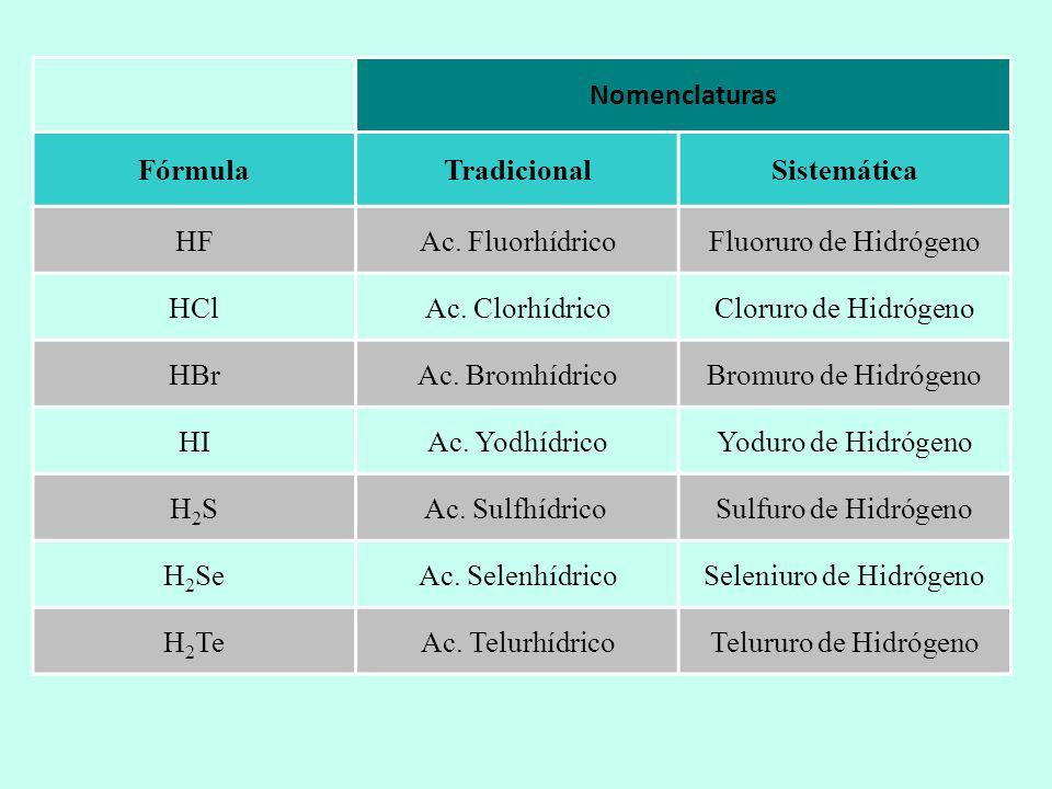 Nomenclatura FórmulaTradicionalStock Sistemática BaOÓxido Bárico Óxido de Bario Na 2 OÓxido SódicoÓxido de SodioÓxido de disodio Al 2 O 3 Óxido AlumínicoÓxido de Aluminio Trióxido de dialuminio CoOÓxido Cobaltoso Óxido de Cobalto (II)Óxido de Cobalto CuOÓxido CúpricoÓxido de Cobre (II) Óxido de Cobre Cu 2 OÓxido Cuproso Óxido de Cobre (I)Óxido de dicobre FeOÓxido Ferroso Óxido de Hierro (II) Óxido de Hierro Fe 2 O 3 Óxido Férrico Óxido de Hierro (III)Trióxido de dihierro MgOÓxido MagnésicoÓxido de Magnesio ZnOÓxido Cínquico Óxido de Cinc SnO 2 Óxido Estánnico Óxido de Estaño (IV)Dióxido de Estaño