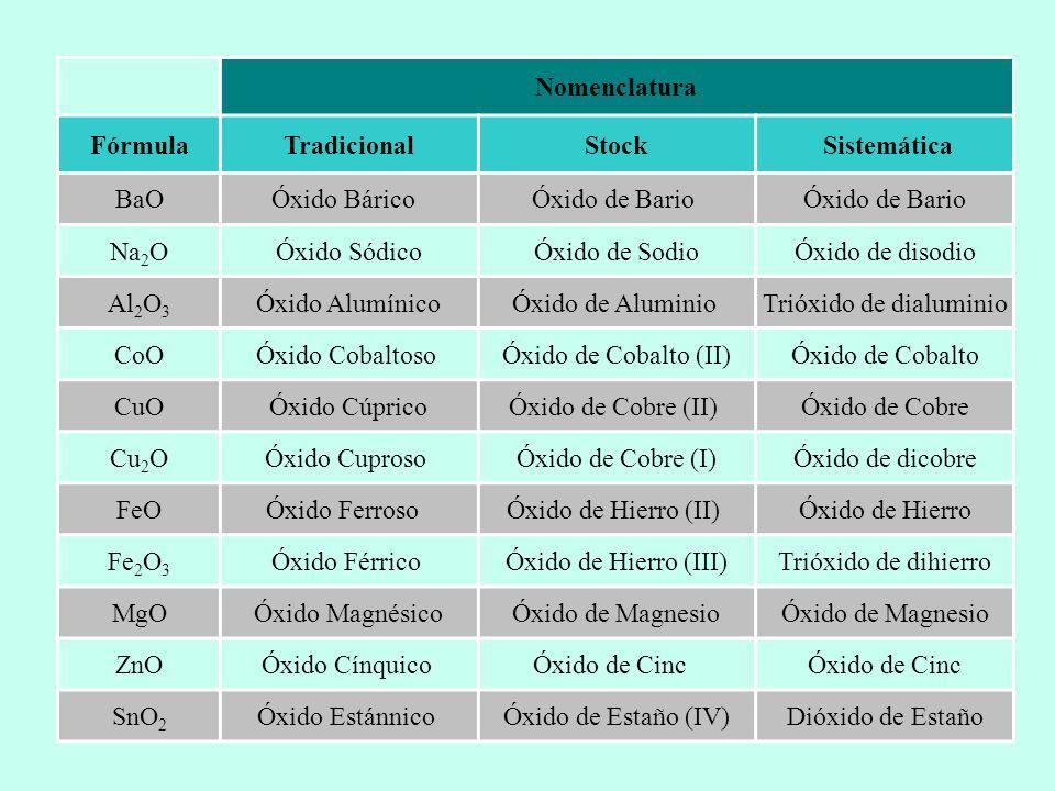 Nomenclatura FórmulaTradicionalStock Sistemática BaOÓxido Bárico Óxido de Bario Na 2 OÓxido SódicoÓxido de SodioÓxido de disodio Al 2 O 3 Óxido Alumín