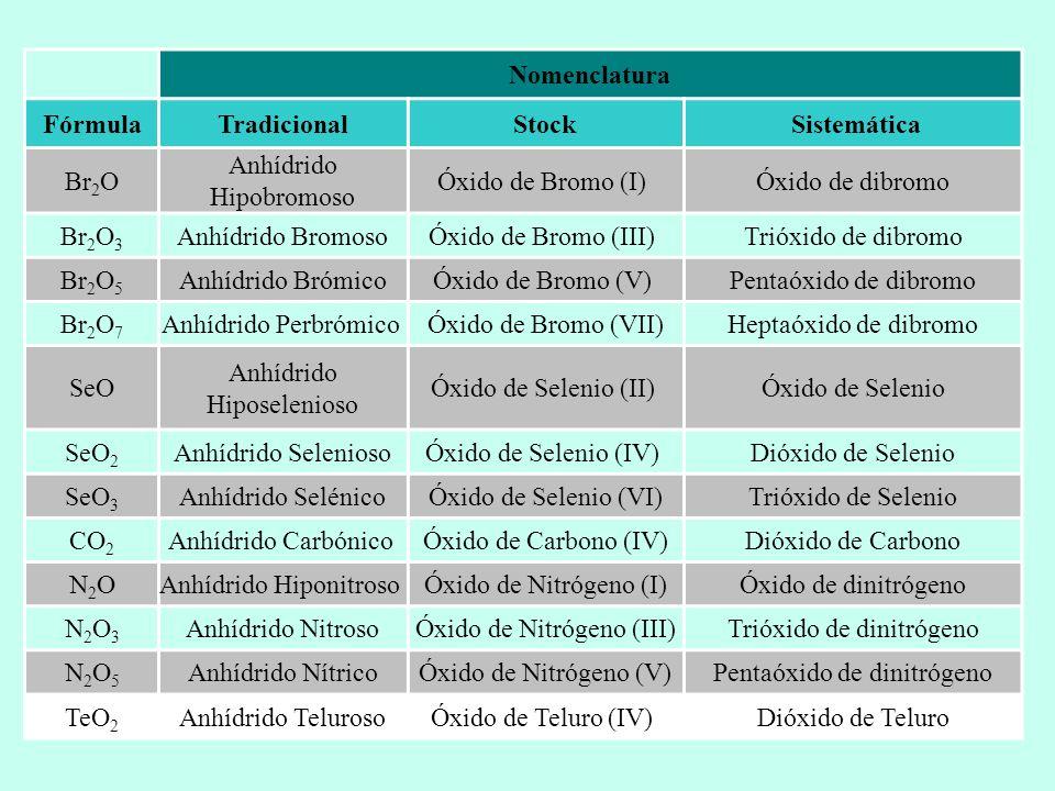 Nomenclatura FórmulaTradicionalStock Sistemática Br 2 O Anhídrido Hipobromoso Óxido de Bromo (I) Óxido de dibromo Br 2 O 3 Anhídrido BromosoÓxido de B