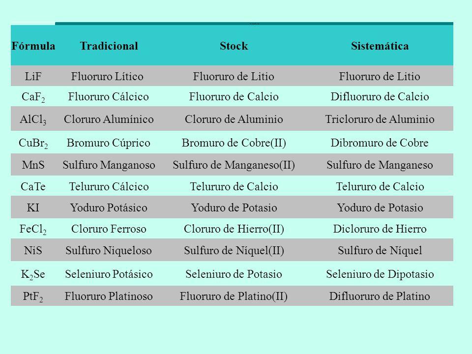 Nomenclatura FórmulaTradicionalStockSistemática LiFFluoruro Lítico Fluoruro de Litio CaF 2 Fluoruro CálcicoFluoruro de CalcioDifluoruro de Calcio AlCl