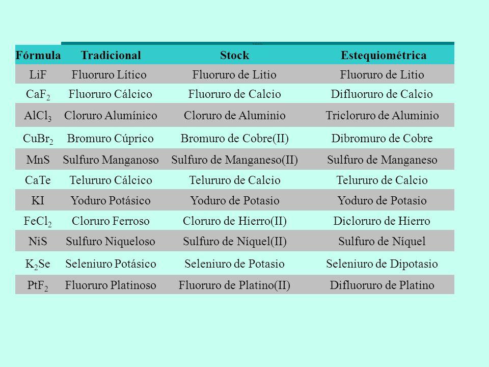 Nomenclatura FórmulaTradicionalStock Estequiométrica LiFFluoruro Lítico Fluoruro de Litio CaF 2 Fluoruro CálcicoFluoruro de CalcioDifluoruro de Calcio