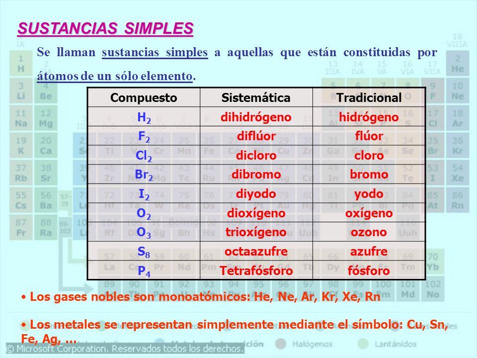 SUSTANCIAS SIMPLES Se llaman sustancias simples a aquellas que están constituidas por átomos de un sólo elemento. CompuestoSistemáticaTradicional H2H2