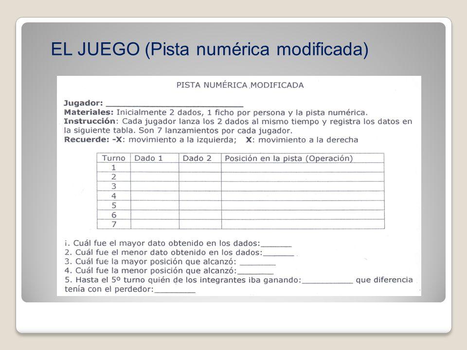 DEMOSTRACIÓN TURNODADO1DADO2POSICION EN LA PISTA 1+3-2+1 2-6+4+1-6+4=-1 3+5+3-1+5+3=+7 4-37-3-1=+3 5-4+13-4+1=SALIDA 6 7