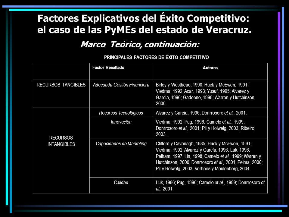 Factores Explicativos del Éxito Competitivo: el caso de las PyMEs del estado de Veracruz. Marco Teórico, continuación: PRINCIPALES FACTORES DE ÉXITO C
