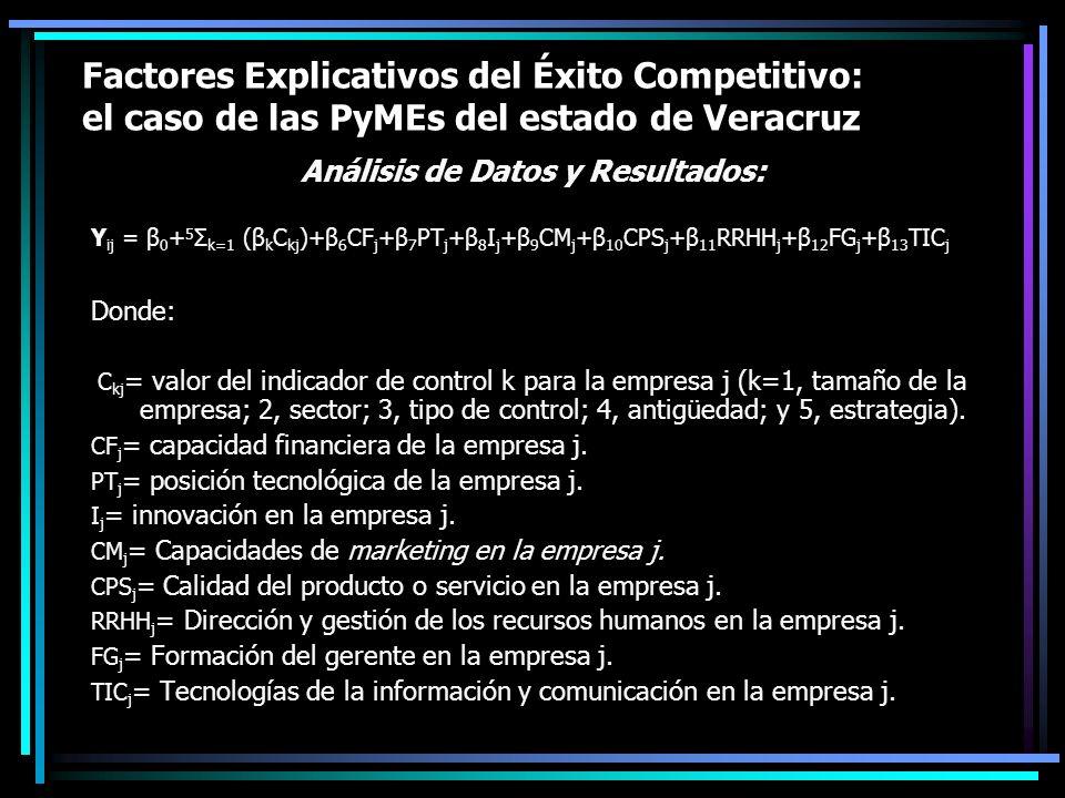 Factores Explicativos del Éxito Competitivo: el caso de las PyMEs del estado de Veracruz Análisis de Datos y Resultados: Y ij = β 0 + 5 Σ k=1 (β k C k