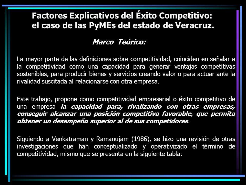 Factores Explicativos del Éxito Competitivo: el caso de las PyMEs del estado de Veracruz. Marco Teórico: La mayor parte de las definiciones sobre comp