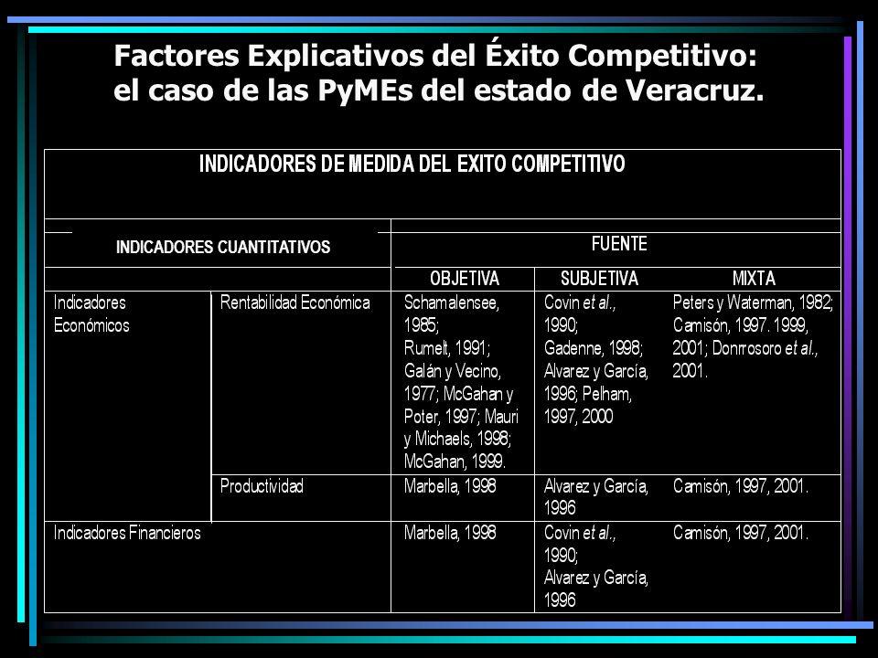 Factores Explicativos del Éxito Competitivo: el caso de las PyMEs del estado de Veracruz. INDICADORES CUANTITATIVOS