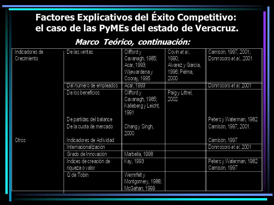 Factores Explicativos del Éxito Competitivo: el caso de las PyMEs del estado de Veracruz. Marco Teórico, continuación: