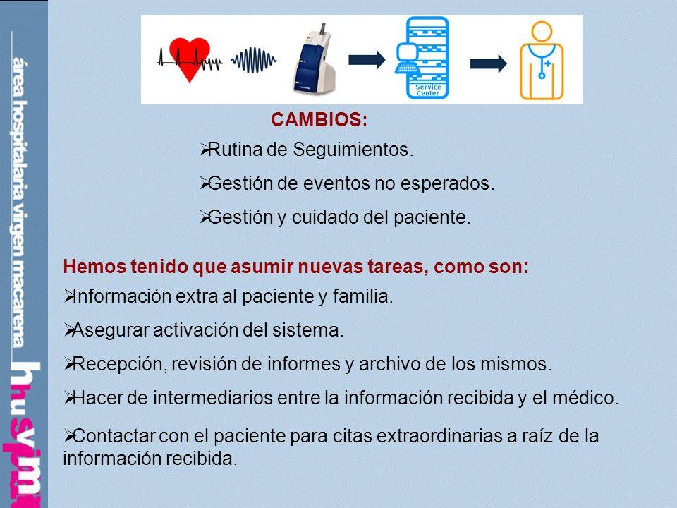 CAMBIOS: Rutina de Seguimientos. Gestión de eventos no esperados. Gestión y cuidado del paciente. Hemos tenido que asumir nuevas tareas, como son: Inf