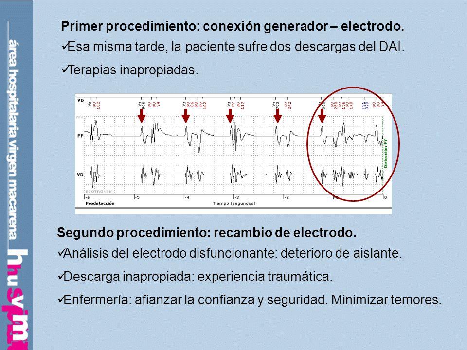 Primer procedimiento: conexión generador – electrodo. Esa misma tarde, la paciente sufre dos descargas del DAI. Terapias inapropiadas. Segundo procedi
