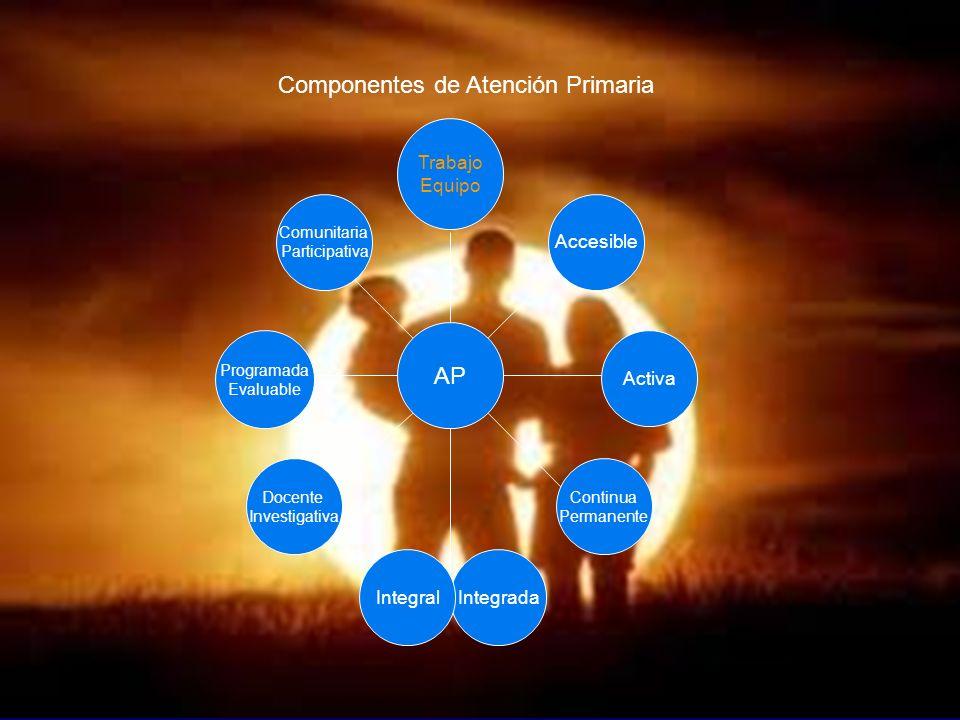 Atención Integral AP IntegradaIntegral Continua Permanente Docente Investigativa Programada Evaluable Activa Comunitaria Participativa Accesible Traba