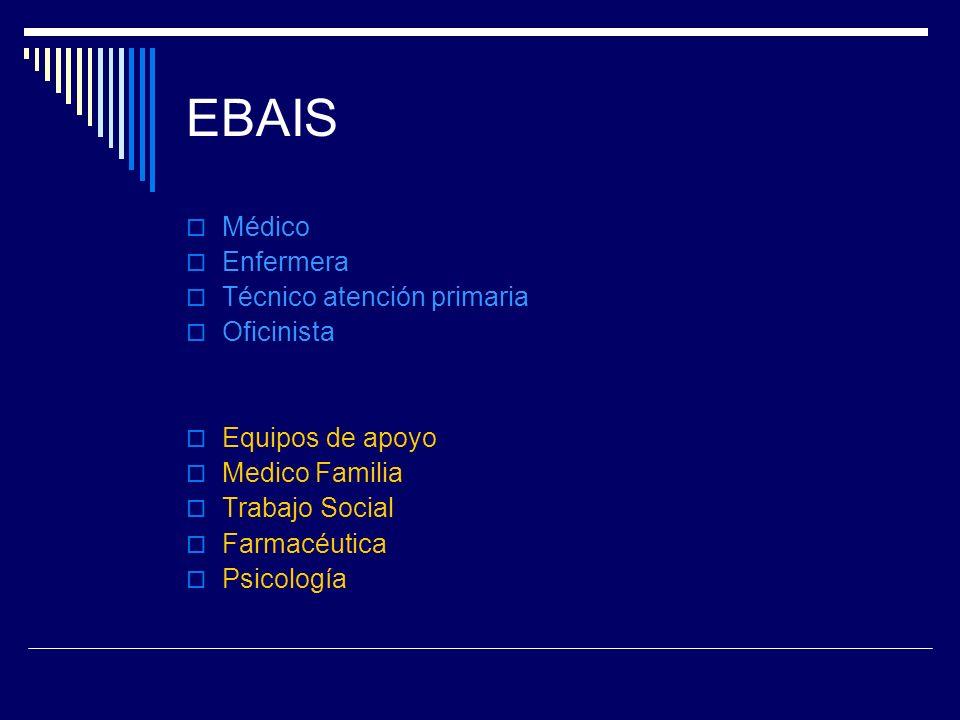EBAIS Médico Enfermera Técnico atención primaria Oficinista Equipos de apoyo Medico Familia Trabajo Social Farmacéutica Psicología