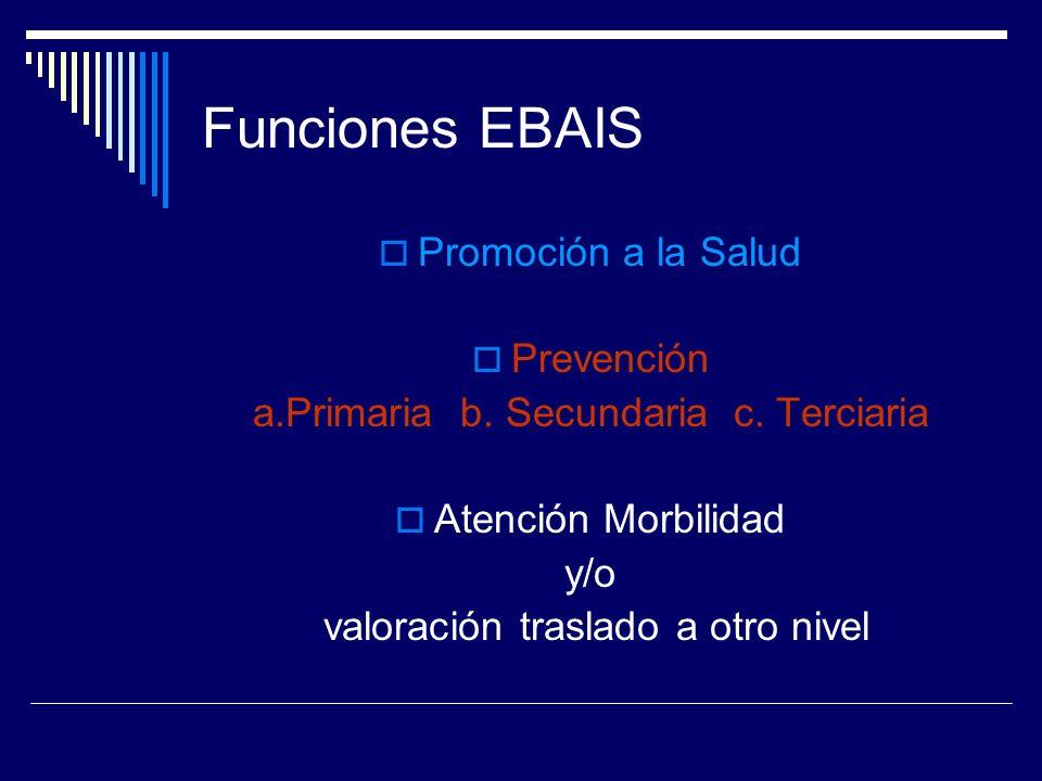 Funciones EBAIS Promoción a la Salud Prevención a.Primaria b. Secundaria c. Terciaria Atención Morbilidad y/o valoración traslado a otro nivel