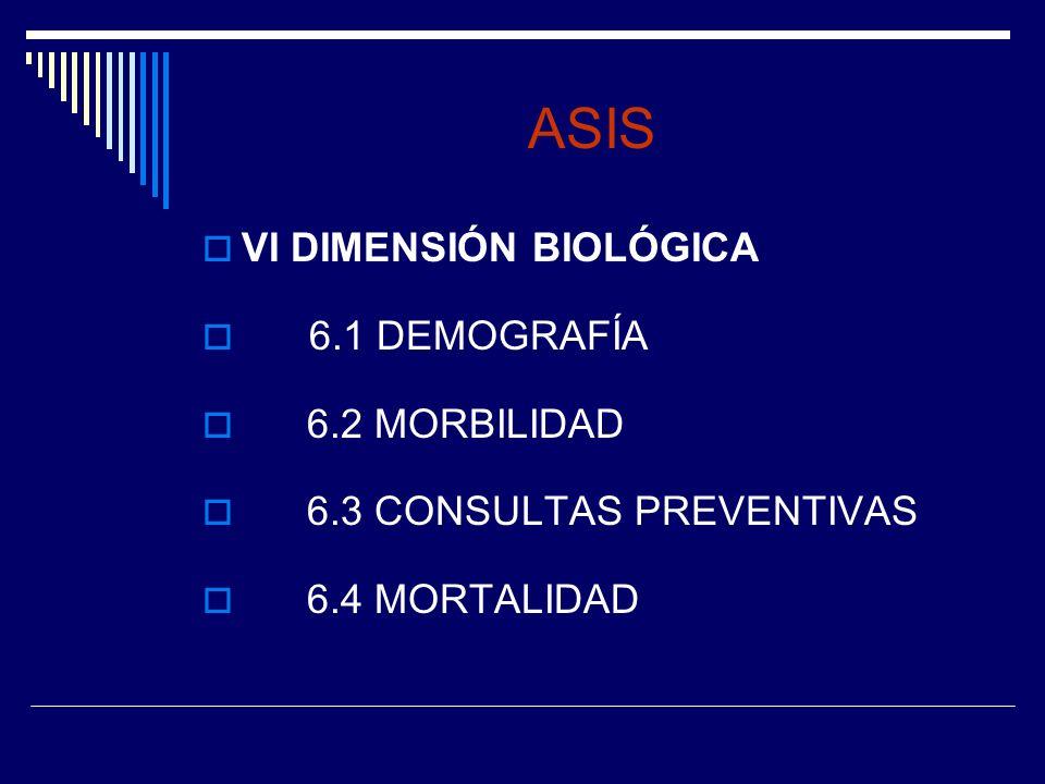 ASIS VI DIMENSIÓN BIOLÓGICA 6.1 DEMOGRAFÍA 6.2 MORBILIDAD 6.3 CONSULTAS PREVENTIVAS 6.4 MORTALIDAD