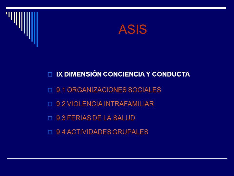 ASIS IX DIMENSIÓN CONCIENCIA Y CONDUCTA 9.1 ORGANIZACIONES SOCIALES 9.2 VIOLENCIA INTRAFAMILIAR 9.3 FERIAS DE LA SALUD 9.4 ACTIVIDADES GRUPALES