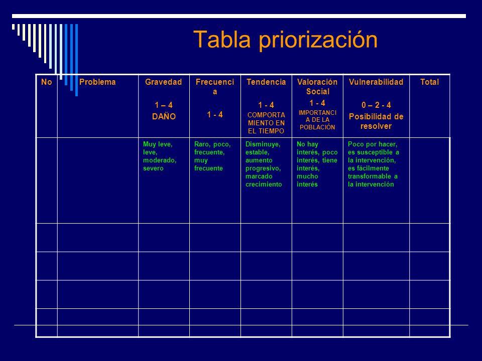 Tabla priorización NoProblemaGravedad 1 – 4 DAÑO Frecuenci a 1 - 4 Tendencia 1 - 4 COMPORTA MIENTO EN EL TIEMPO Valoración Social 1 - 4 IMPORTANCI A D