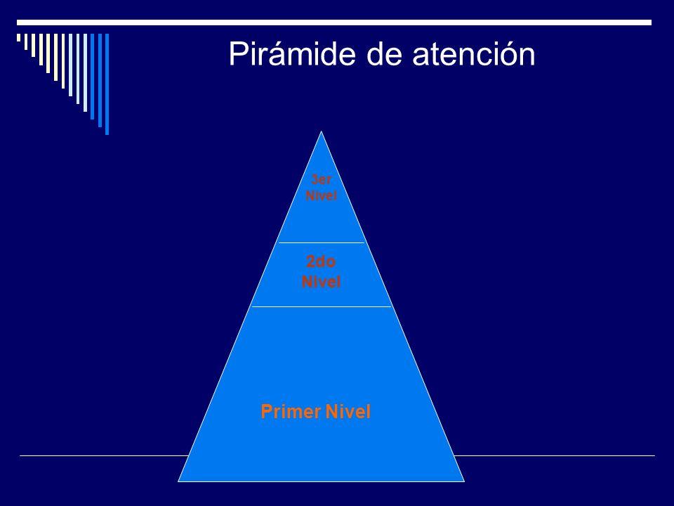 Pirámide de atención Primer Nivel 2do Nivel 3er Nivel