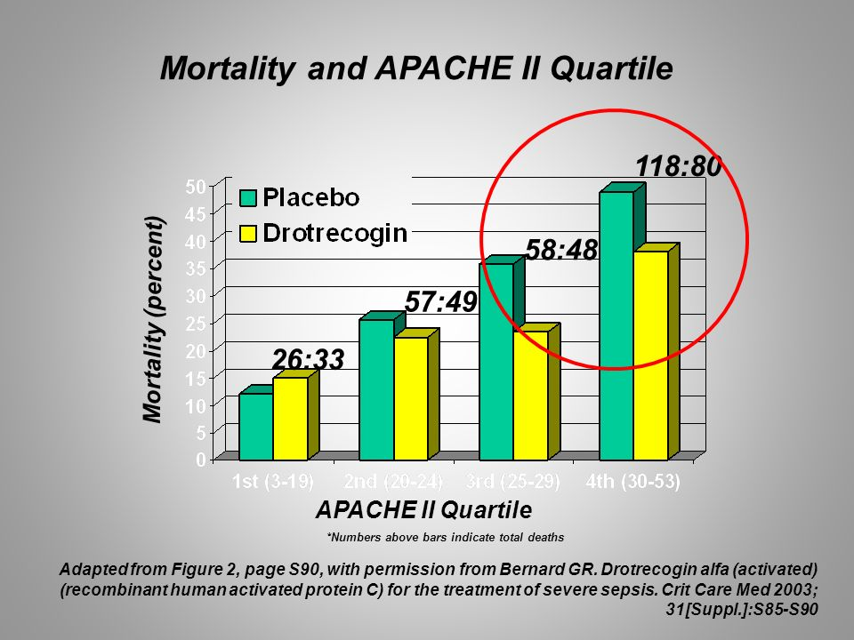 Mortality and APACHE II Quartile APACHE II Quartile *Numbers above bars indicate total deaths Mortality (percent) 26:33 57:49 58:48 118:80 Adapted fro