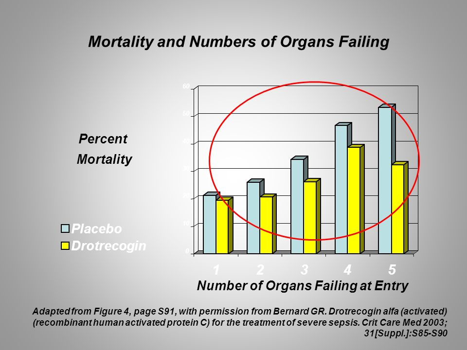 Mortality and Numbers of Organs Failing Percent Mortality 0 10 20 30 40 50 60 12345 Placebo Drotrecogin Number of Organs Failing at Entry Adapted from