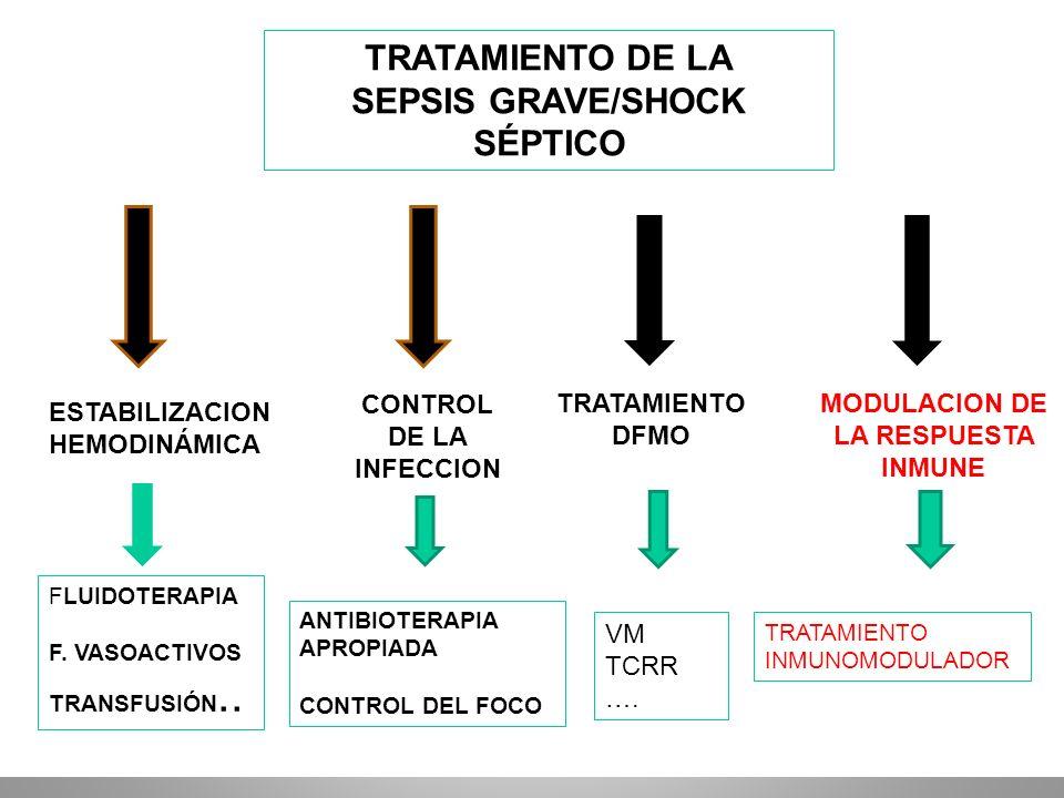 TRATAMIENTO DE LA SEPSIS GRAVE/SHOCK SÉPTICO ESTABILIZACION HEMODINÁMICA FLUIDOTERAPIA F. VASOACTIVOS TRANSFUSIÓN.. MODULACION DE LA RESPUESTA INMUNE