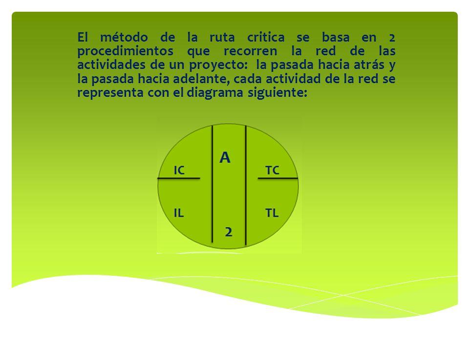 El método de la ruta critica se basa en 2 procedimientos que recorren la red de las actividades de un proyecto: la pasada hacia atrás y la pasada haci