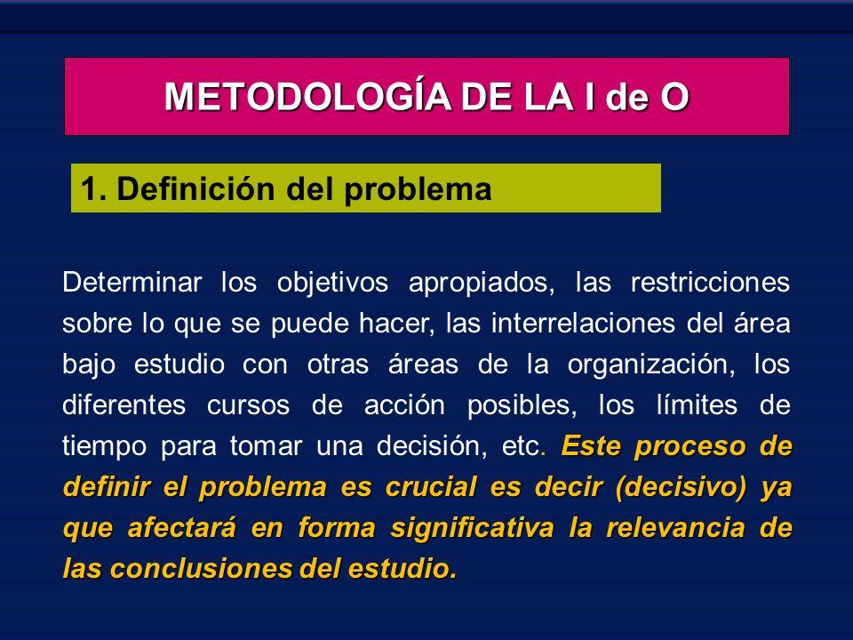 METODOLOGÍA DE LA I de O 1. Definición del problema Este proceso de definir el problema es crucial es decir (decisivo) ya que afectará en forma signif